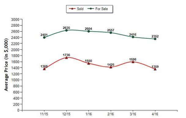 avg-price-sale-vs-sold_053116_1M