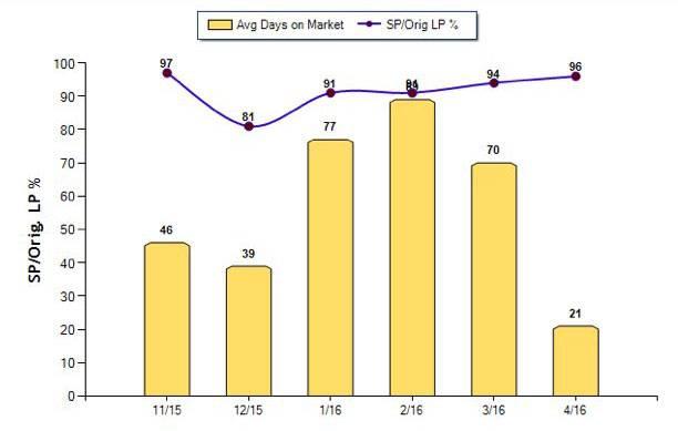 days-on-market_053116_1M